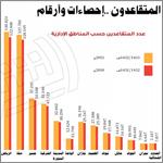 6350 سعودي يغادرون مقاعدهم الوظيفية.. اليوم