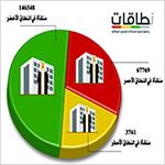 السعودية: «النطاق الأحمر» يبتلع 67 ألف منشأة و11 شركة «عملاقة»