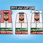 دول الخليج.. الأكثر رفاهية