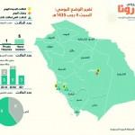 الصحة السعودية تعلن حالة وفاة بـ «كورونا» و14 إصابة جديدة