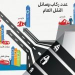 531 مليون مستخدم للنقل الجماعي في دبي عام 2014