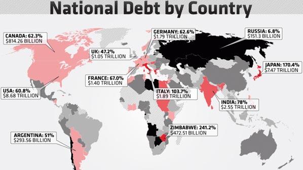 العالم يغرق في 100 تريليون دولار من الديون