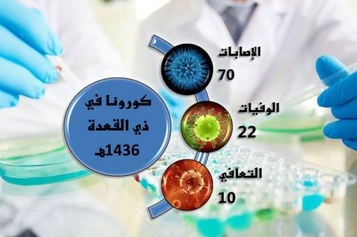 «كورونا»: 70 إصابة و22 حالة وفاة في 10 أيام .. وفحص 844 عيِّنة للفيروس