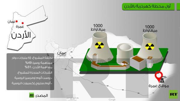 #روسيا تشيد محطة نووية في #الأردن بتكلفة تتجاوز 5 مليارات دولار