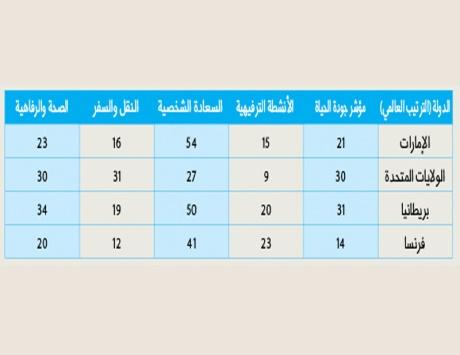 الإمارات تتفوق على أمريكا وبريطانيا في الرفاهية