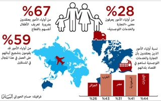 """""""موانئ دبي العالمية"""" تعلن اليوم تفاصيل برنامج للتعليم العالمي خلال المنتدى"""