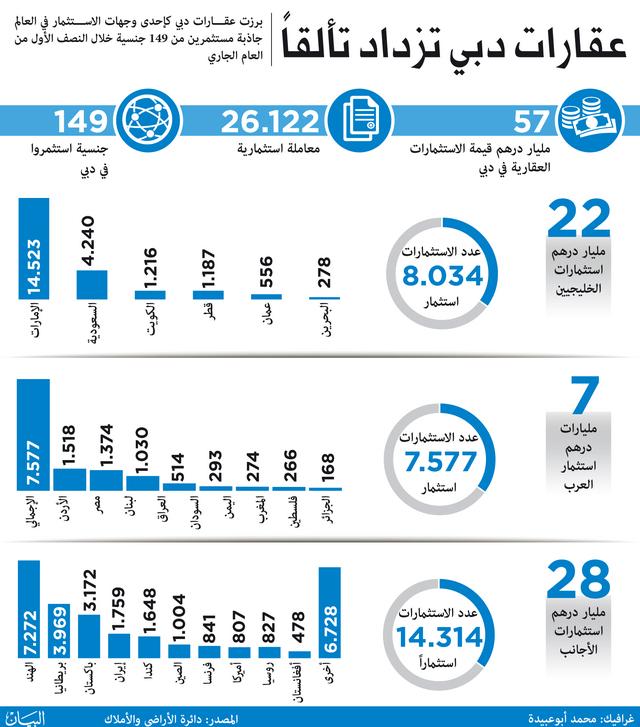57 مليار درهم ضختها 149 جنسية في عقارات دبي
