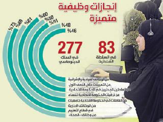 المرأة تشكل 51% من العاملين المدنيين في الحكومة الاتحادية