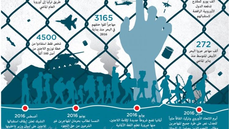 أنقرة تجدّد الالتزام باتفاق الهجرة مع الاتحاد الأوروبي