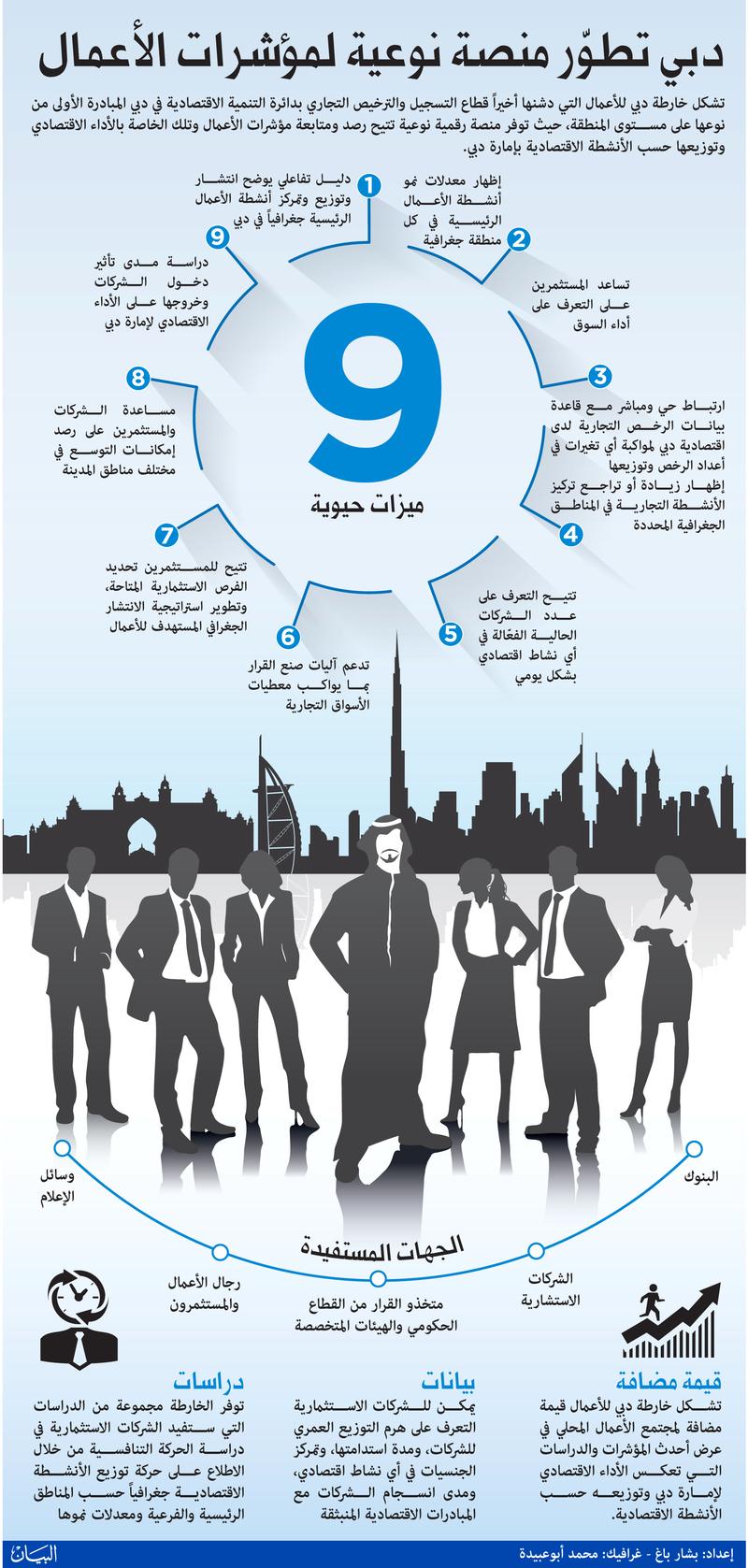 دبي تطوّر منصة نوعية لمؤشرات الأعمال