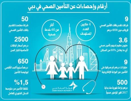 500 درهم شهرياً على غير المؤمنين صحياً بدبي بدءاً من 2017