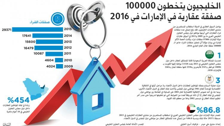 الخليجيون يتخطون 100000 صفقة عقارية في الإمارات في 2016