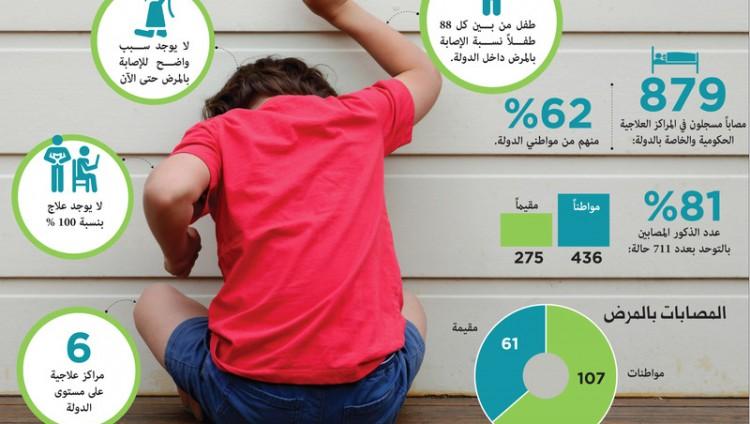 التوحد اضطراب سلوكي يصيب الأطفال من عمر سنتين
