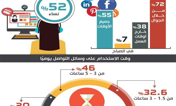 السعودية : الشباب أكثر استخداماً لوسائل التواصل الاجتماعي و النساء يمثلن 52 %
