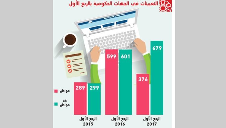 920 موظفاً تركوا العمل في وزارات وجهات اتحادية العام الجاري