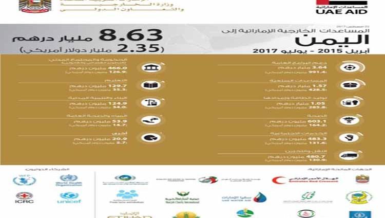 8.63 مليار درهم إجمالي المساعدات الإماراتية لليمن خلا 3 سنوات