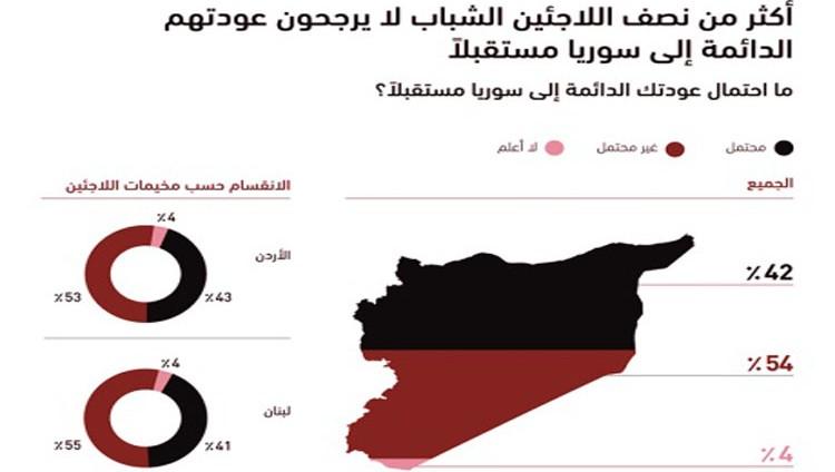 56 % من اللاجئين السوريين يرغبون بدخول الاتحاد الأوروبي
