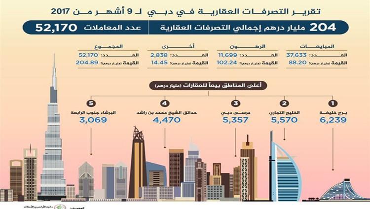 204 مليار درهم إجمالي تصرفات دبي العقارية في 9 أشهر