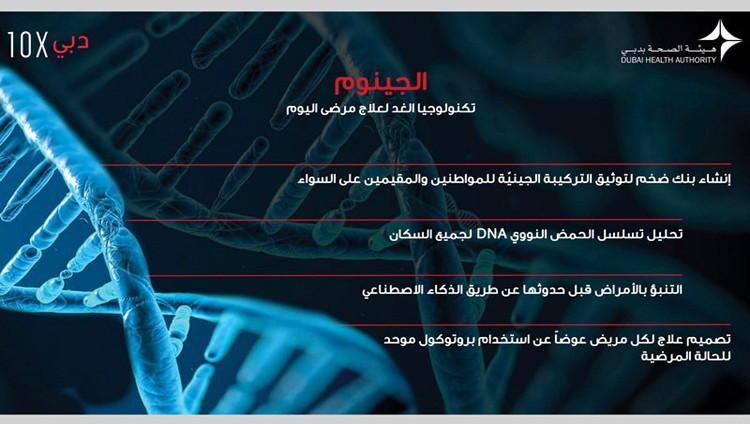 «دبي 10X» ترسم بـ«الجينوم» خريطة إبطاء الشيخوخة والحد من الإعاقات والأمراض المزمنة
