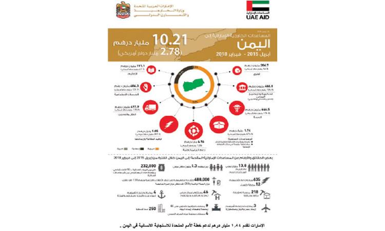 الإمارات تدعم خطة الأمم المتحدة بـ 1.84 مليار درهم