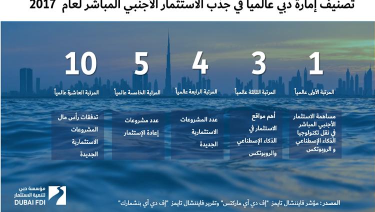 دبي.. الأولي عالمياً في مساهمة الاستثمار الأجنبي المباشر في نقل التكنولوجيا
