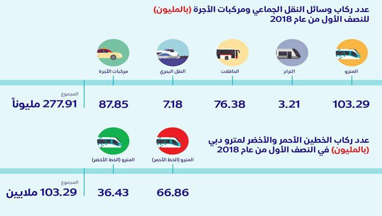 278مليون راكب استخدموا وسائل النقل الجماعي في دبي
