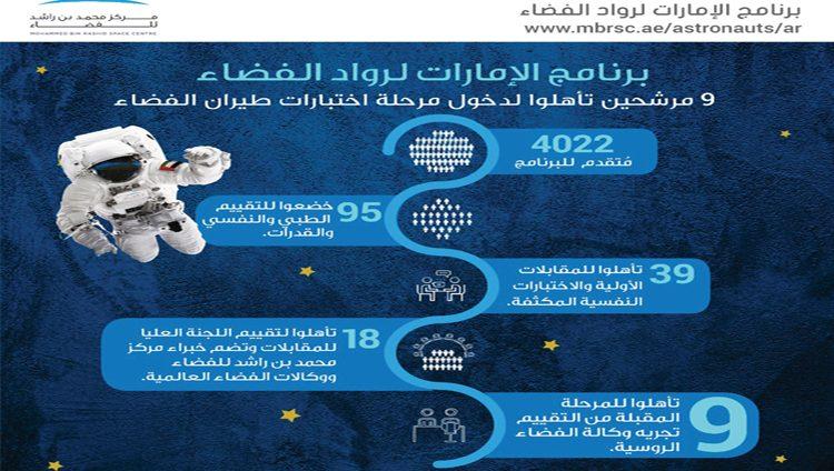 9 مرشحين يتأهلون إلى نهائي «الإمارات لرواد الفضاء»