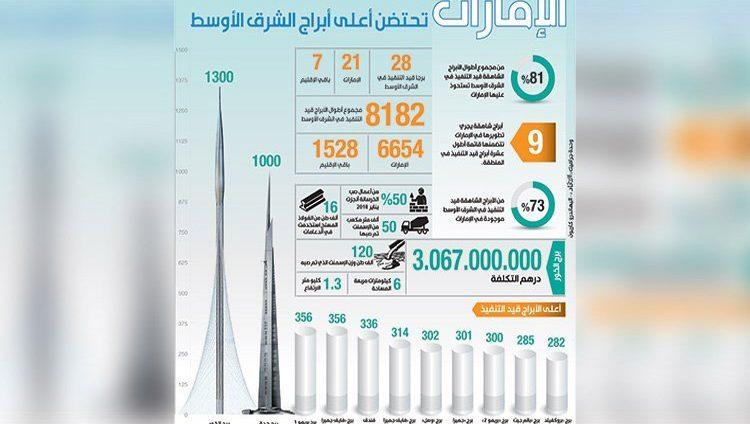 الإمارات تستحوذ على %73 من الأبراج الشاهقة قيد التنفيذ في الشرق الأوسط