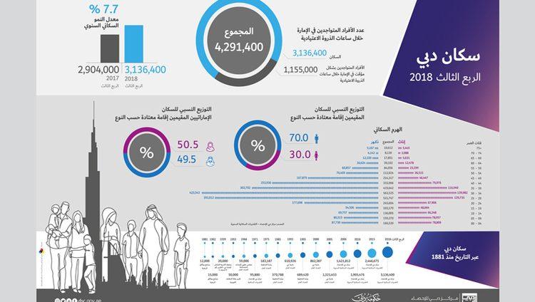 3.1 ملايين عدد سكان دبي.. والموجودون فيها يومياً 4.3 ملايين نسمة
