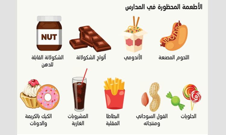 «التربية» تحظر 9 أصناف من الأطعمة في المقاصف المدرسية