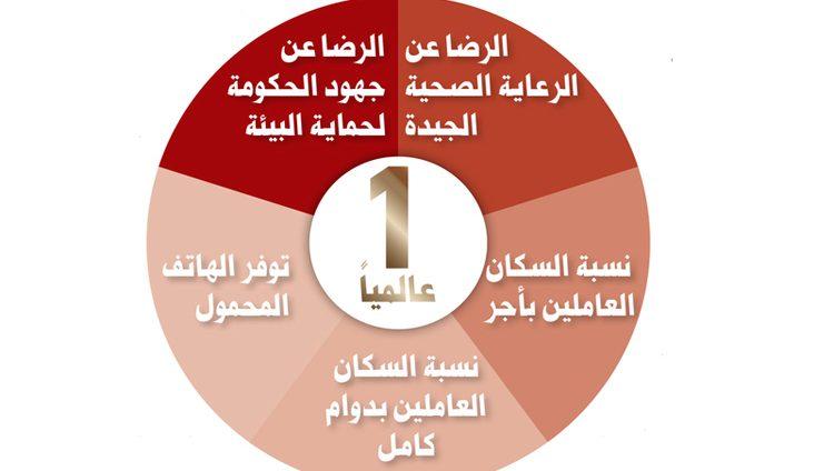 الإمارات في المراكز الأولى بمؤشرات جودة الحياة