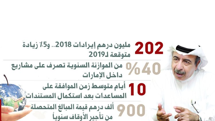 مليار درهم من «دبي الخيرية» لـ47 دولة منذ تأسيسها