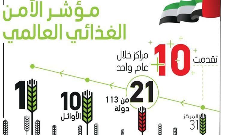 الإمارات تتقدم 10 مراكز في مؤشر الأمن الغذائي العالمي