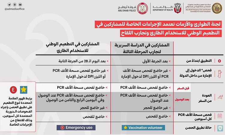 """أبوظبي: إعفاء الحاصلين على لقاح """"كورونا"""" من الحجر الصحي عند العودة من الخارج"""