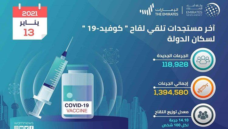 تقديم 119 ألف جرعة لقاح كورونا في الإمارات خلال الـ 24 ساعة الماضية