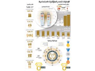 الإمارات الأولى عربياً في السعادة.. وإنجازات في الأمن والعدالة