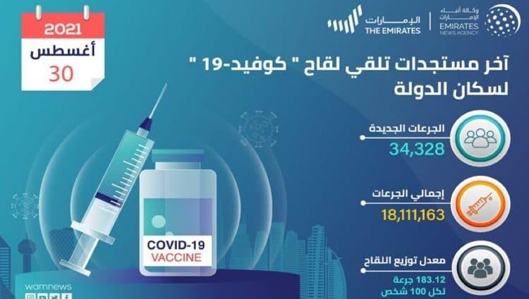 الإمارات تقدم 34,328 جرعة من لقاح كوفيد19